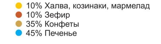 Кондитерские изделия оптом Калининград