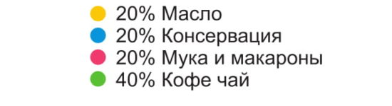 Бакалея оптом в Калининград